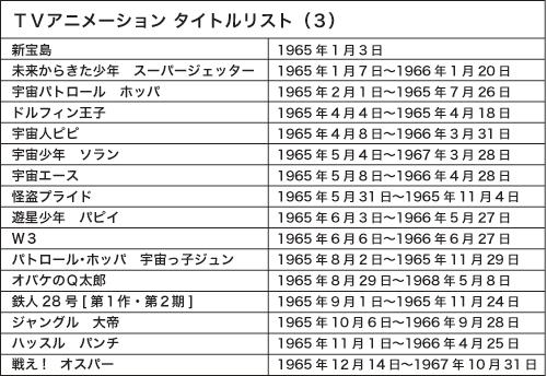 TVアニメーション タイトルリスト1965年