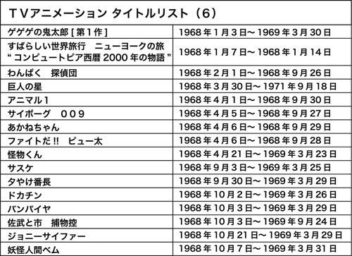 WEBアニメスタイル » 第6回 1968年(昭和43年)劇画の台頭とスポ根 ...