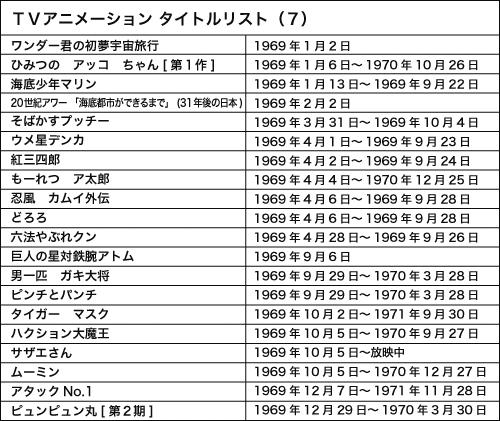 TVアニメリスト1969年