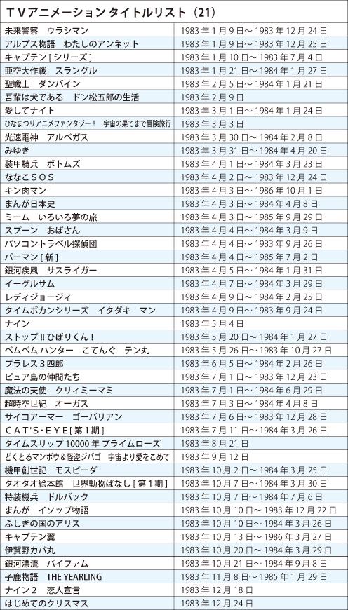 TVアニメ タイトルリスト1983年