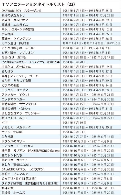 TVアニメ タイトルリスト1984年