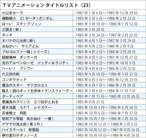 TVアニメ タイトルリスト1985年