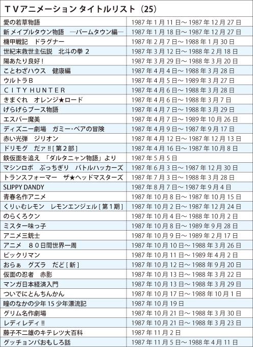 TVアニメ タイトルリスト 1987年