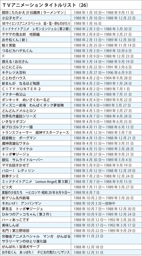 TVアニメ タイトルリスト1988年