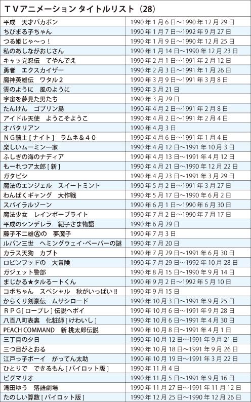 TVアニメ タイトルリスト1990年