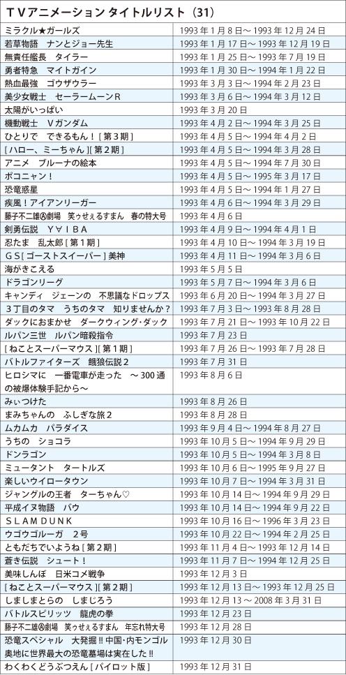 TVアニメタイトルリスト1993年