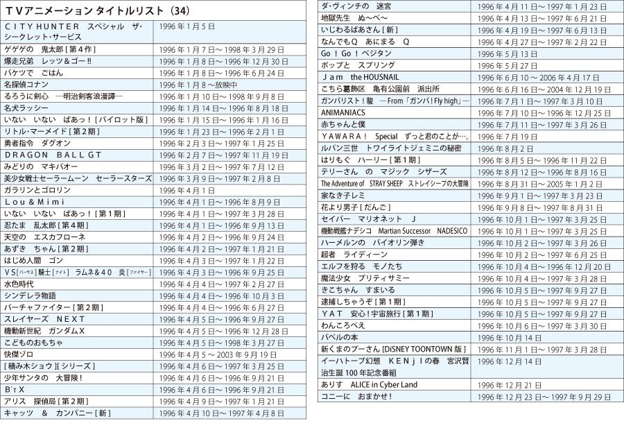 TVアニメタイトルリスト1996年
